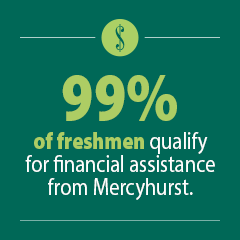 99% of freshmen qualify for financial aid