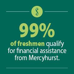 99% of freshmen qualify for financial aid