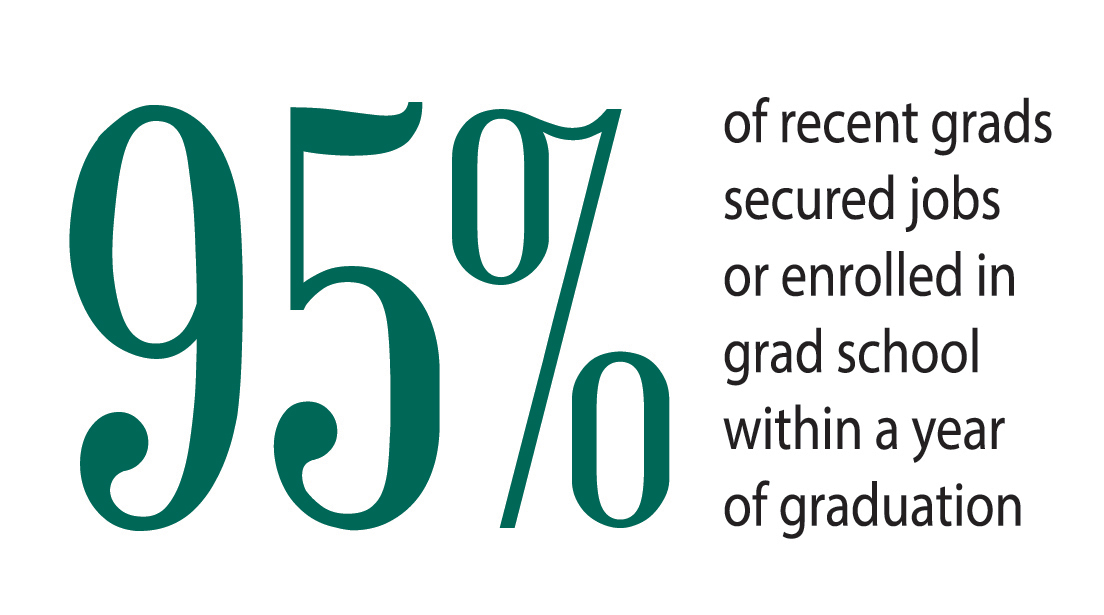 95% of graduates secure jobs within one year