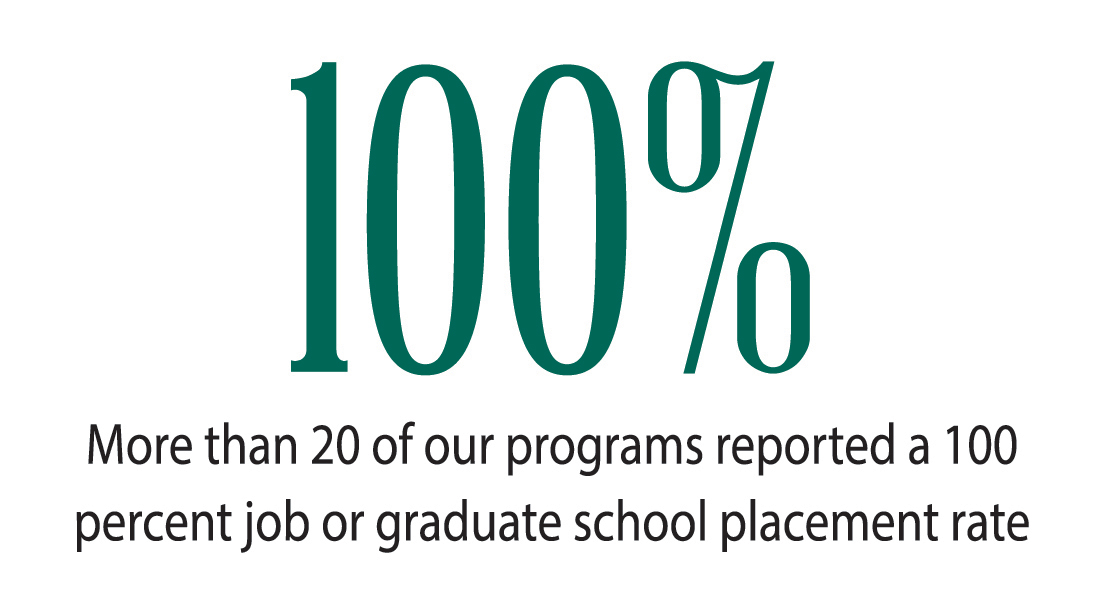 20+ programs with 100% job placement rate