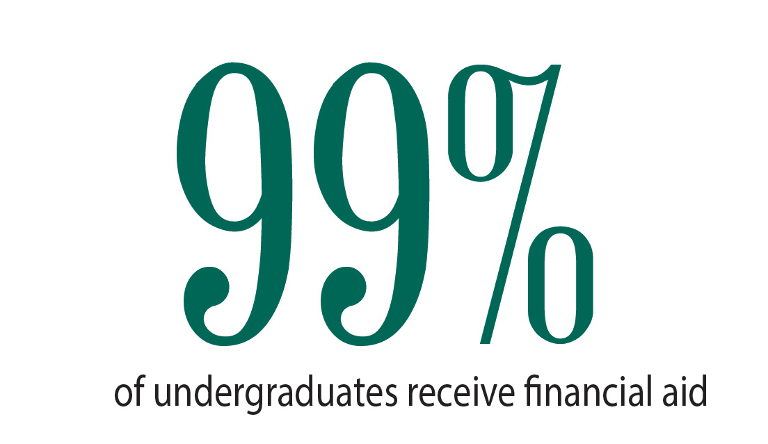 99% of undergraduates receive financial aid
