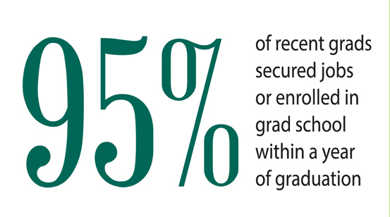 95% of recent graduates were employed or enrolled in graduate school following graduation