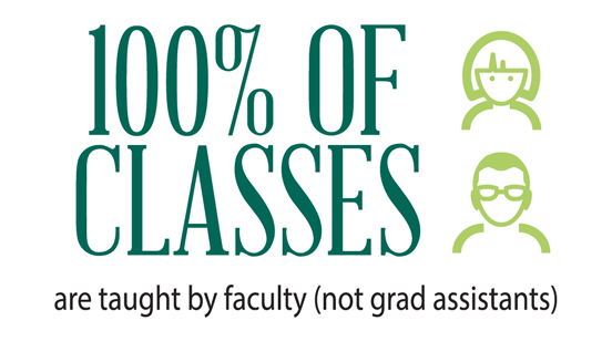 100% of classes taught by faculty (not graduate assistants)